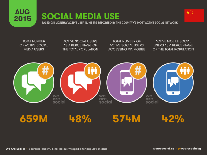 Social Media Use in China - WereSocial - August 2015