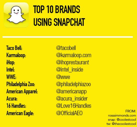 Top 10 Brands Using Snapchat as of January 2015 - Rossimmonds