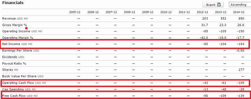 Square Inc Financials - 2012 Through 2014