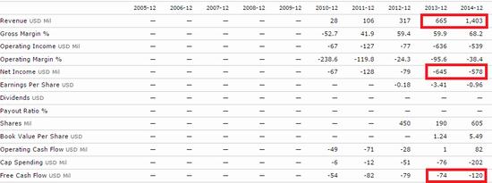 Twitter Financials - 2010 Through 2014