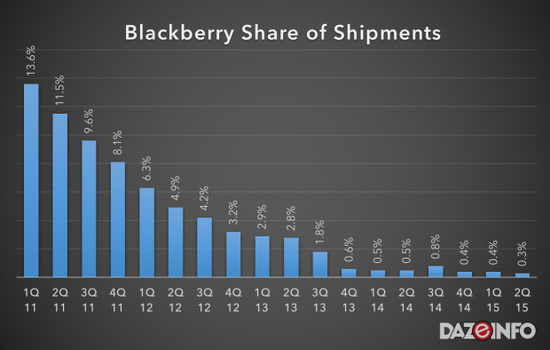 BlackBerry Share of Phone Shipments - Q1 2011 Through Q2 2015