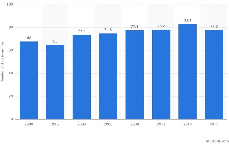 Nuimber of Pet Dogs in U.S. Households by Year (In Millions) - Year 2000 Through 2015