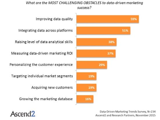 What are the most challenging objectives to data driven marketing success