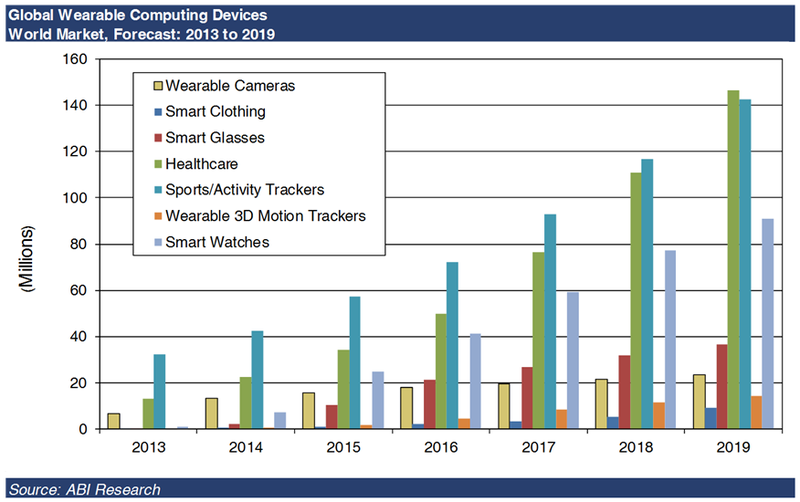 Global Wearable Computing Devices - Years 2013 Through 2019 - ABI Research