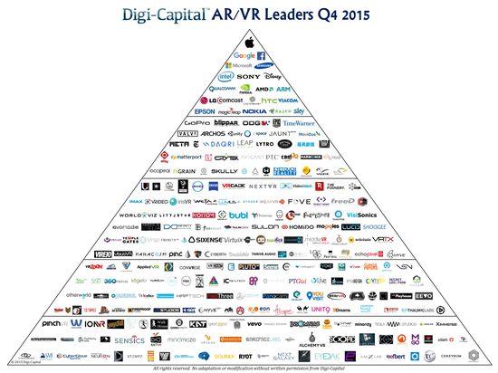 Augmented Reality-Virtual Reality - Market Leaders Q4 2015 - Digi-Capital