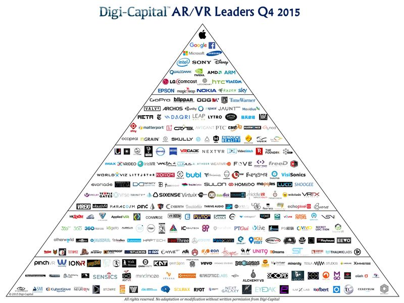 Augmented Reality-Virtual Reality - Market Leaders Q4 2015 - Digi-Capital