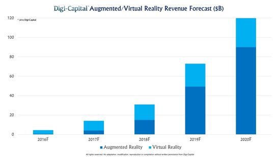 Augmented Reality-Virtual Reality - Revenue Forecost in Bilions - Years 2016 Through 2020 - Digi-Capital