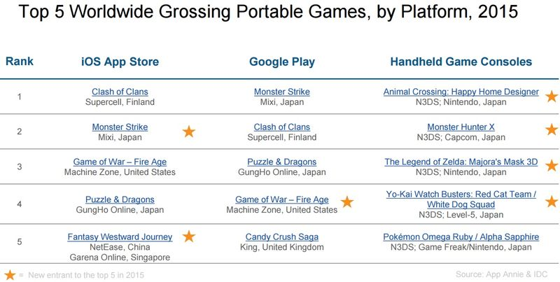 Top 5 Worldwide Grossing Portable Games, by Platform, 2015 - App Annie
