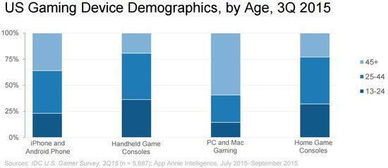 US Gaming Device Demographics, by Age, Q3 2015 - App Annie
