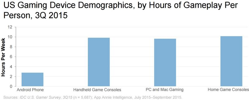 US Gaming Device Demographics, by Hous of Gameplay Per Person, Q3 2015 - App Annie