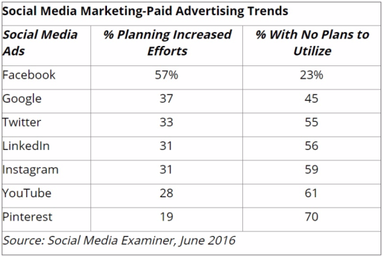 Social Media Marketing Paid Advertising Trends - Social Media Examiner, June 2016