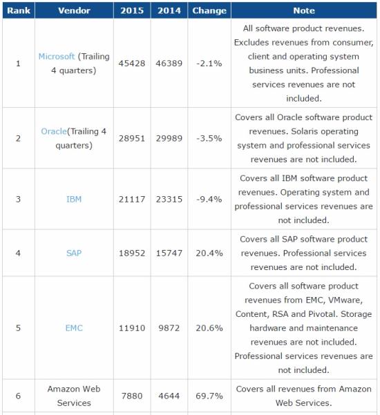 Top 6 Enterprise Software Vendors and Their 2014 vs 2015 Product Revenues, in Millions Revs, April 2016