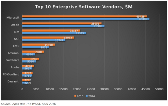 Top 10 Enterprise Software Vendors in Millions of Revenues - Comparison 2015 vs 2014 - Apps Run The World, April 2016