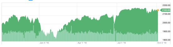 S&P 500 stock price averages during Jack Dorsey's tenure as CEO of Twitter