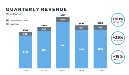 Twitter Quaterly Revenue (in Millions $) - Q2 2015 Through Q2 2016 - TechCrunch