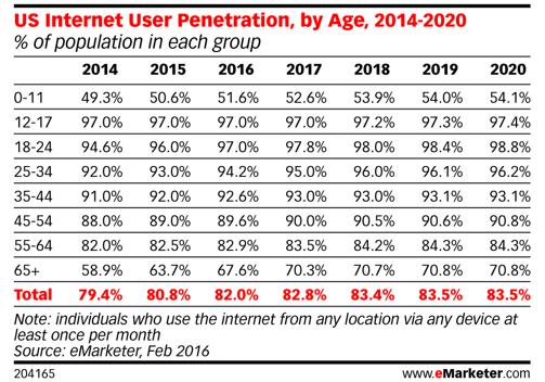 US-internet-user-penetration-by-age-chart - eMarketer Feb 2016