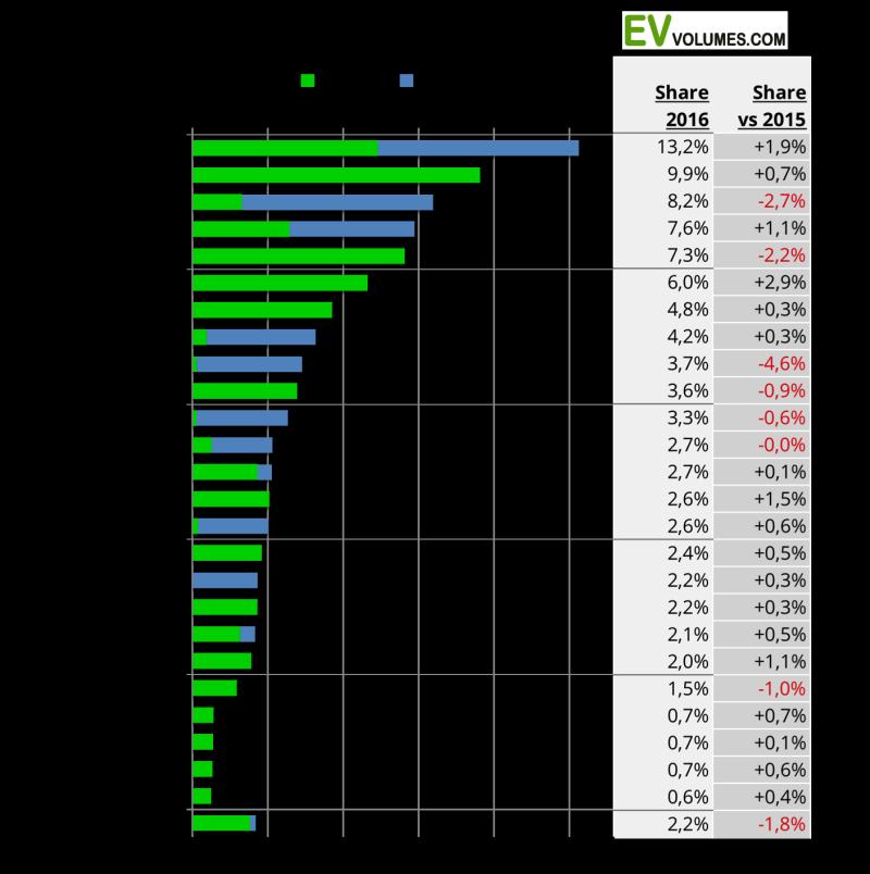 World-Electric-Car-Sales-Top-Companies