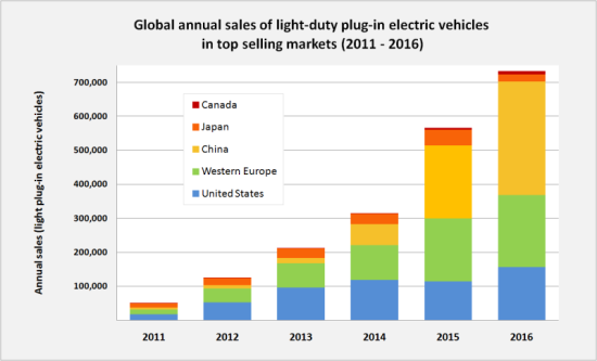 Global Annual Sales of Light Duty Electric Vehicles by Major Geographic Markets - 2011 through 2016