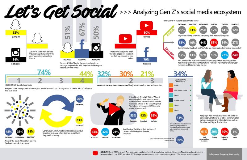 Gen-Zs-Social-Media-Ecosystem