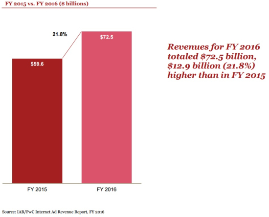 Internet Ad Revenues (in Billions $) - FY 2016 vs FY 2015 - IAB-PwC