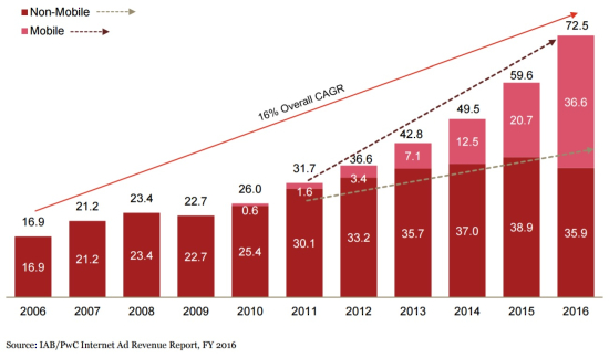 Internet Ad Revenue (In Billions $) and Annual Growth Rates - Non-Mobile vs Mobile - Years 2006 Thorugh 2016 - IAB-pwC