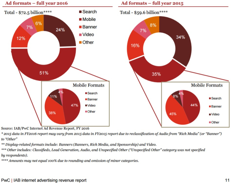 Internet Ad Revenue by Ad Format As A % of Total - Year 2016 vs Year 2015 - IAB-PwC