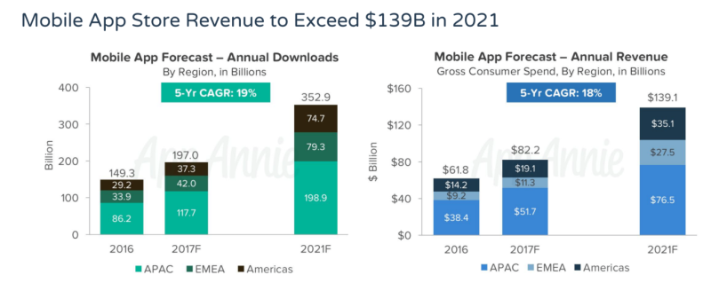 Mobile App Store Revenue To Exceed $139 Billion by 2021 - App Annie