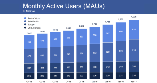 Facebook Monthly Active Users (MAUs) by Major Geographic Area (In Millions) - Q1 2015 Through Q1 2017 - Facebook