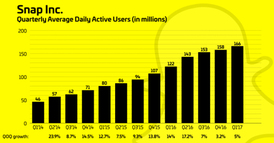 Snap Quarterly Daily Active Users (DAUs) - Q1 2014 through Q1 2017 - Snap