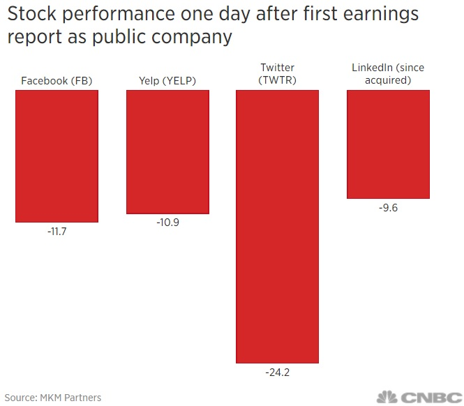 Stock performance of Facebook  Yelp  Twitter and LinkedIn one day after first earnings report as a public company