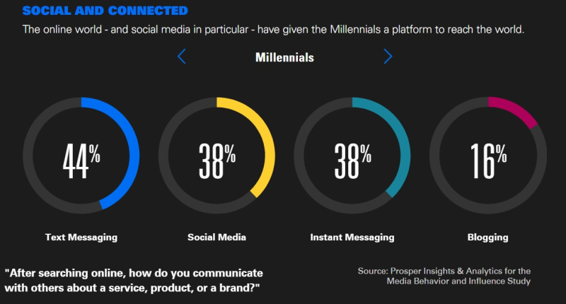 Millennials are social media connected  which gives them a platform to reach the world