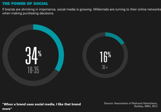 Millennials turn on to their online networks like social networks when makin purchasing decisions