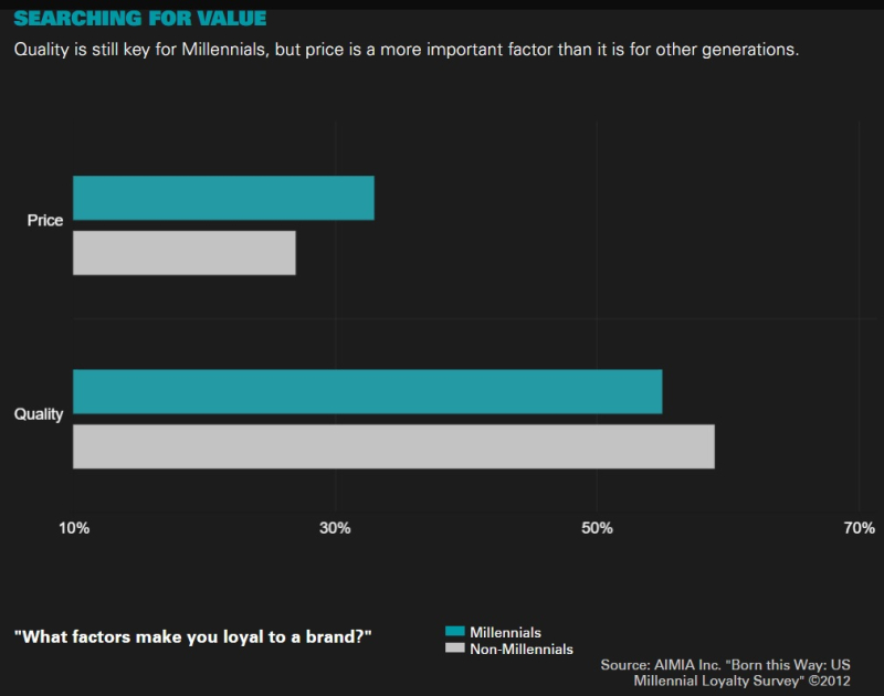 Millennials are searching for value and base their purchasing decisions on price and less on quality