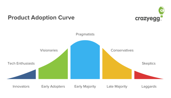 Production-adoption-curve