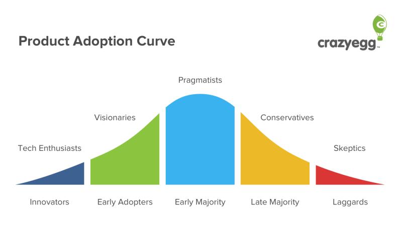 Production-adoption-curve