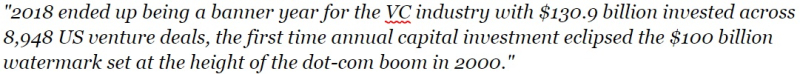 2018 VC Industry Invesed $130.9 billion a record since 2000
