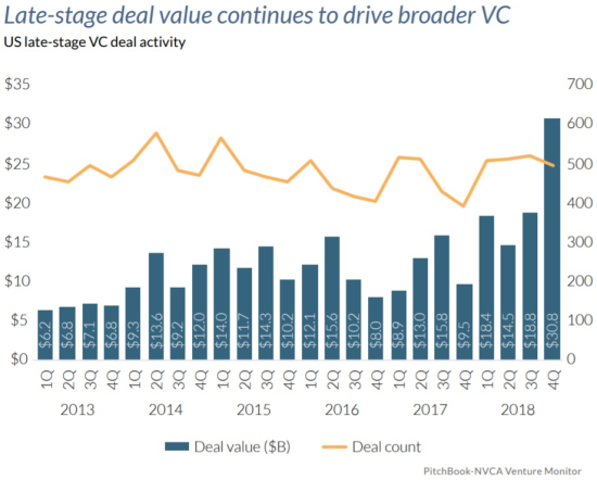 2018 VC Industry Invested $82.5 billion in Late Stage startups for the Year 2018 and $30.8 billion for Q4