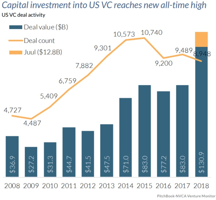 Capital Investment into US VC deals reaches new all-time high - Pitchbook