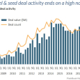 Year 2018 Angel and Seed Deal Activity Ends On A High Note - Pitchbook