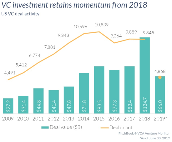 2019 VC Industry Invested $66 billion through the first half of 2019  and on pace to match or exceed the record $130.6 bil invested in 2018