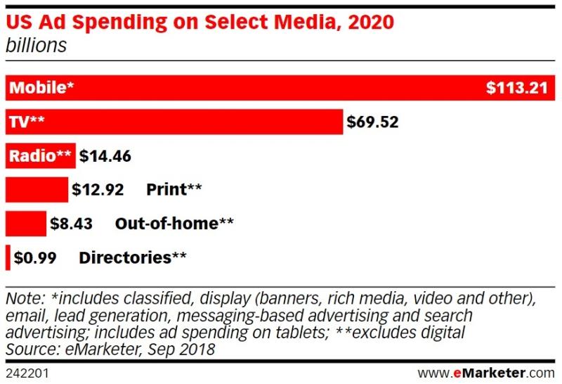 US Ad Spending on Select Media  2020 in Billions - eMarketer