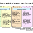 Product Adoption Curve - Characteristics-innovators-to-laggards