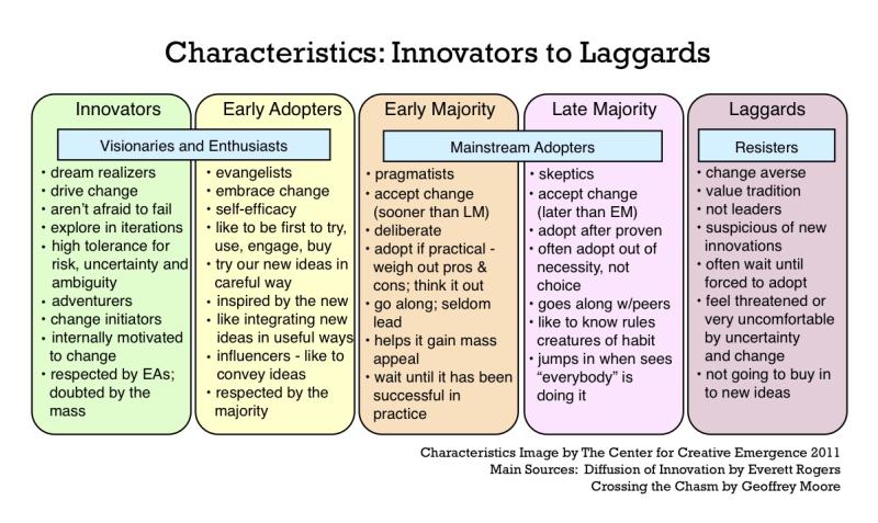 Product Adoption Curve - Characteristics-innovators-to-laggards
