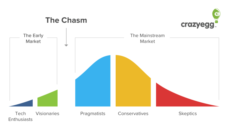Product Adoption Curve - The Chasm
