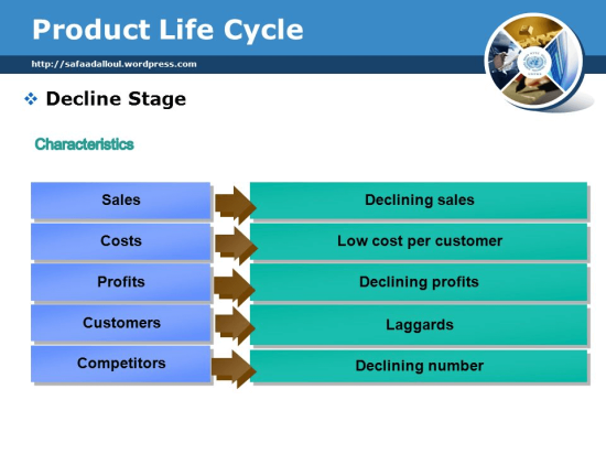 Product Adoption Curve - Product Life Cycle