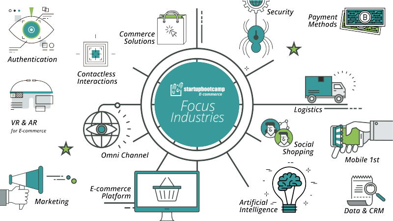 Startup Accelerators Industry Focus