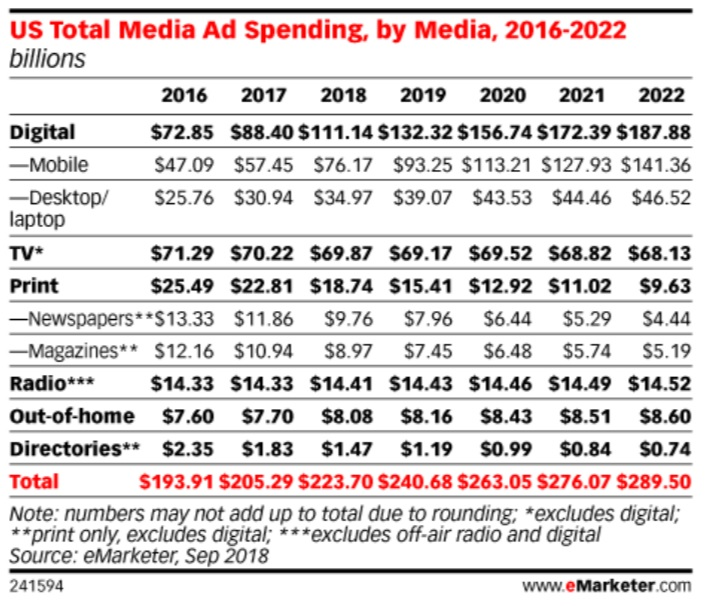 US Total Media Ad Spending  by Media  2016-2022 - Sep 2018 - eMarketer
