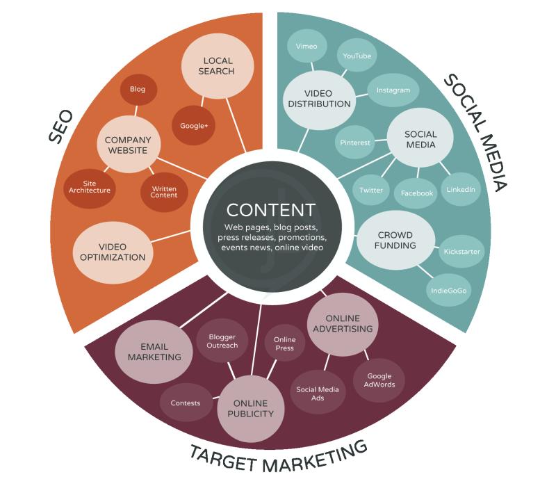 IntegratedDigitalMediaStrategyEcosystem
