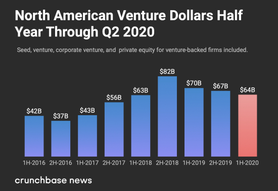 Venture Capital Investments Second Quarter 2020
