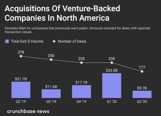 North American Acquisitions of Venture-Backed Companies Second Quarter 2020